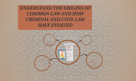 UNDERSTAND THE ORIGINS OF COMMON LAW AND HOW CRIMINAL AND CI
