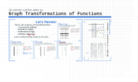 Graph Transformations of Functions