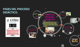Copy of FASES DEL  PROCESO DIDACTICO