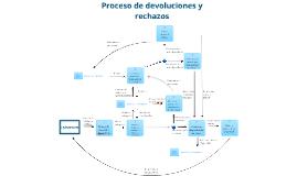 Copy of Diagrama de flujo devolución