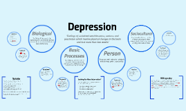 Copy of Depression- 4 Levels of Explanation