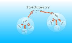 Stoichiometry Conversions