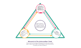Copy of Basic Rhetoric the Aristotelian Triad