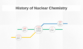 History of Nuclear Chemistry