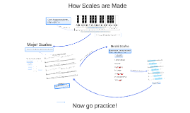 Copy of Major Scales and Modes