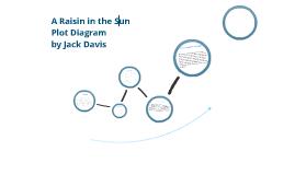 a raisin in the sun plot diagram diagram of a rainforest in the undergrowth