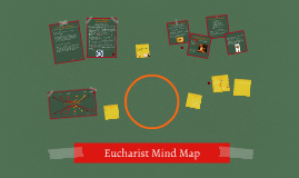 Copy of Eucharist Mind Map