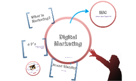 Digital Marketing and IMC