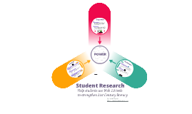 Student Web 2.0 Research