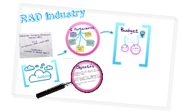 R&D Industry
