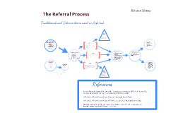 Copy of Special Education Referral Process