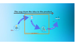 The way from the idea to the product