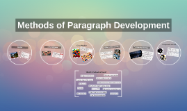 Copy of Methods of Paragraph Development