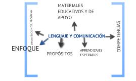 CAMPO DE FORMACIÓN LENGUAJE Y COMUNICACIÓN: ESPAÑOL