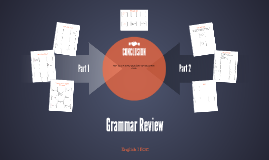 Copy of Grammar (English I STAAR Review)