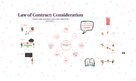 Copy of Law of Contract: Consideration