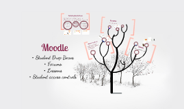 Moodle forums, assignment uploads and lessons