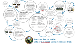 Areas of Focus in the City of Bluefield Comprehensive Plan