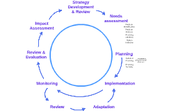 Typical Project Cycle