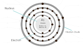 Arsenic Bohr Model by Rocio Navarro on Prezi