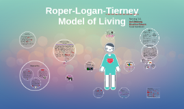 roper logan tierney model of nursing essay The aim of this study is to demonstrate the care management that a nurse can provide to a patient who had laparotomy and mesh repair of incarcerated incisional.