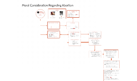 Moral Consideration Regarding Abortion