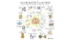 Copy of Curriculum for Future Minds by Sunni Brown