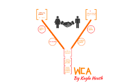 The YWCA