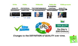 Planning for Quality in Operations