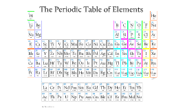 Copy of Periodic Table (Zoomable)