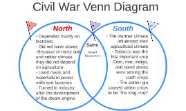 Copy of Civil War Venn Diagram
