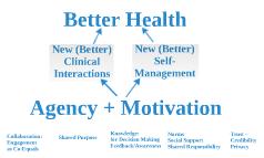 C3N Conceptual Framework