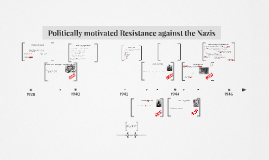 Politically motivated Resistance against the Nazis