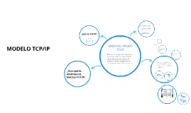 Copy of MODELO TCP/IP