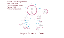 Copy of Pesquisa de Mercado: Suco