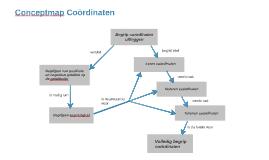Conceptmap Coördinaten