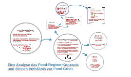 Food Regime