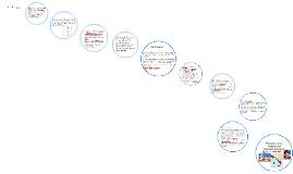 Copy of Periodos de la historia del Derecho Romano