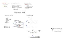 Value of BIM