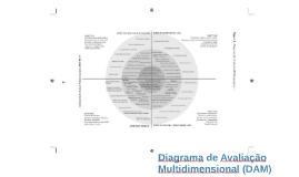 Diagrama de Avaliação Multidimensional