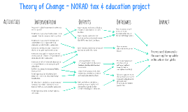 NORAD - Theory of Change
