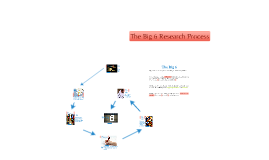 The Big6 Research Process: 4th Grade Intro/Review