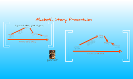 Macbeth Story Presentaion