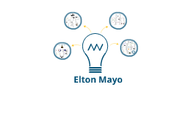 elton mayo s principles of management Overview of theories on organization and management elton mayo human relations chester barnard social arena the functions of the principles for the bureaucracy: 1 a clear definition of distinct and separate areas of competence.