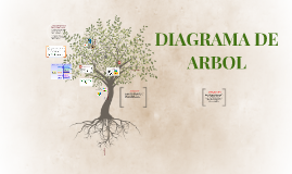 Copy of DIAGRAMA DE ARBOL Y TORMENTA DE IDEAS
