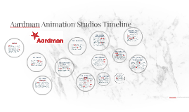 Aardman Animation Studios Timeline