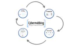 Copy of Cybermobbing