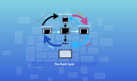 Copy of Rocks and the Rock Cycle