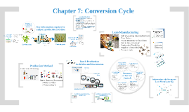 2017 Chapter 7: Conversion Cycle