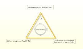 Global Programming System